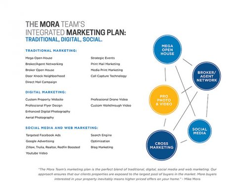 Mike Mora Marketing