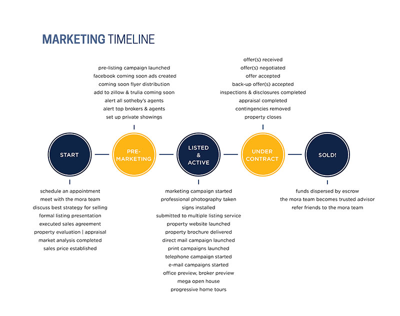Our Proactive Marketing Plan - The Mora Team